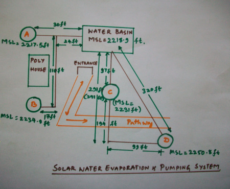 Big Bird : Solar water evaporation & pumping system