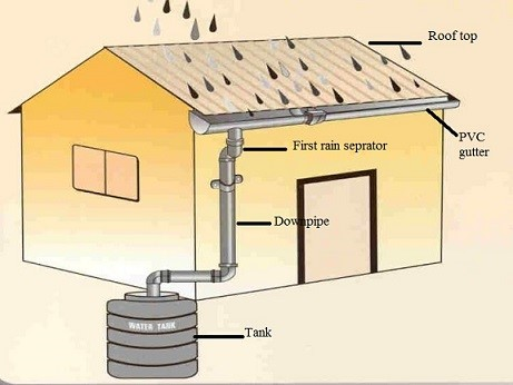 Designing a domestic level Roof Rain Water Harvesting Systems